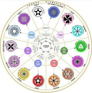Lista Simbologia Umbandista Universal